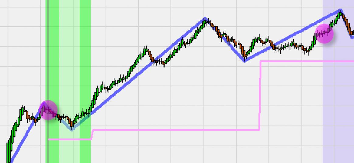 Erfolgreiche Trader Strategien: Heikin Ashi Trading Strategien